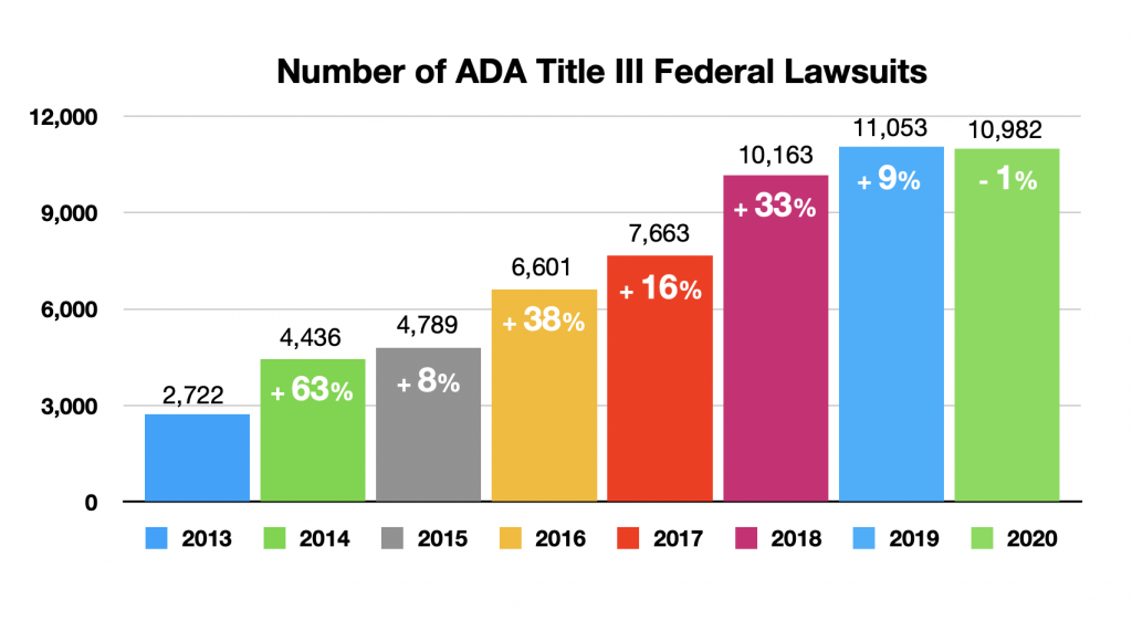 Number of ADA Title III Federal Lawsuits 2013-2020